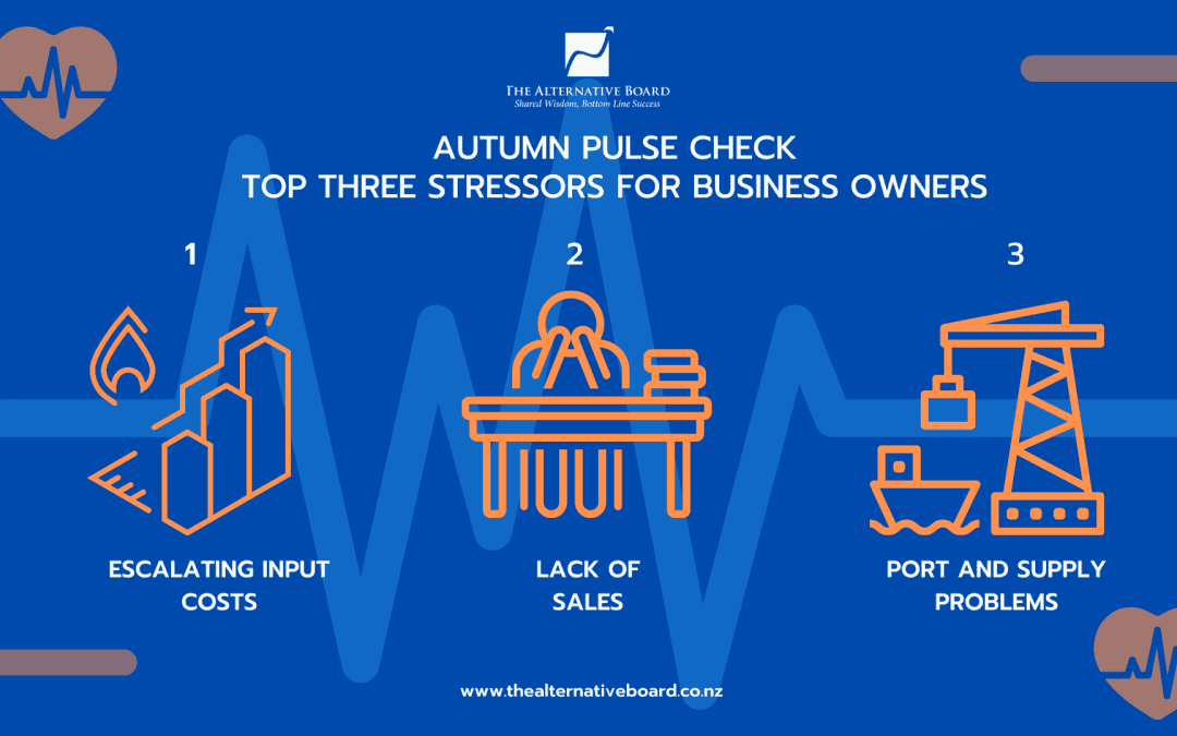 Graphic depicting top three stressors for business owners in 2021 Autumn Pulse Check. Escalating input costs, lack of sale, port and supply problems